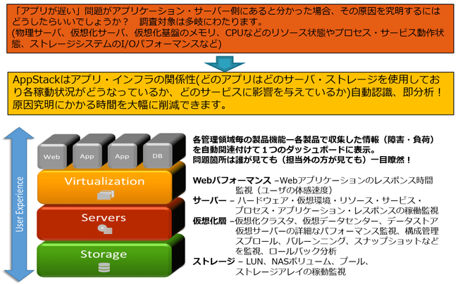 AppStack①