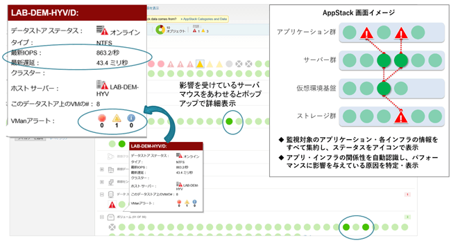 AppStack③